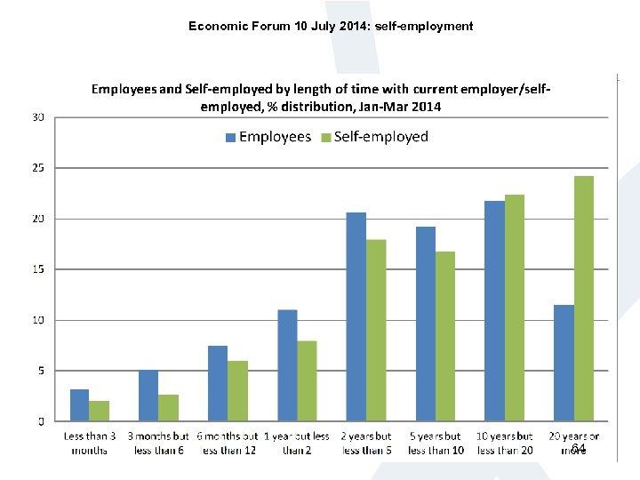 Economic Forum 10 July 2014: self-employment 64