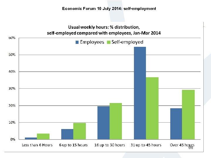 Economic Forum 10 July 2014: self-employment 66