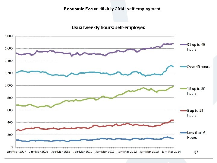 Economic Forum 10 July 2014: self-employment 67