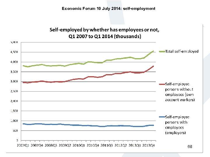 Economic Forum 10 July 2014: self-employment 68