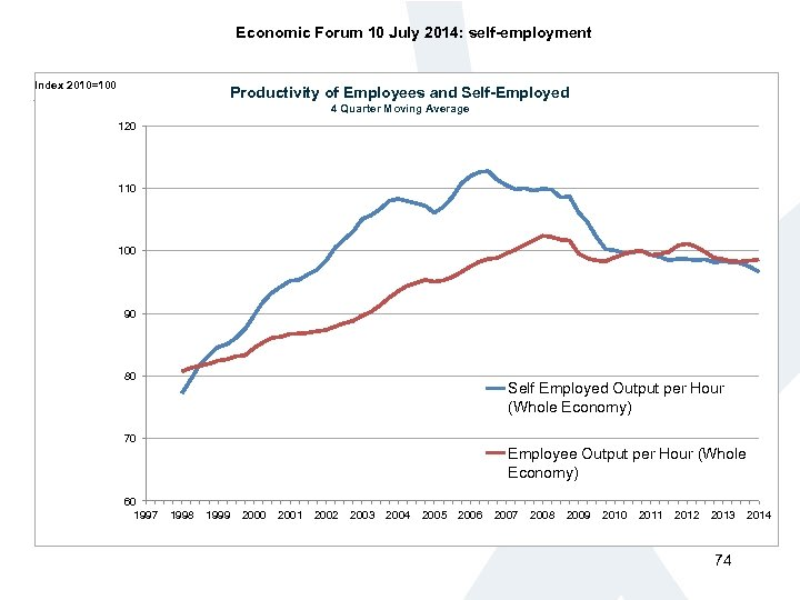 Economic Forum 10 July 2014: self-employment Index 2010=100 Productivity of Employees and Self-Employed 4