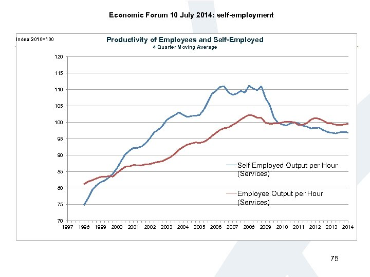 Economic Forum 10 July 2014: self-employment Productivity of Employees and Self-Employed Index 2010=100 4