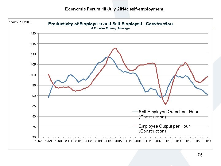 Economic Forum 10 July 2014: self-employment Index 2010=100 Productivity of Employees and Self-Employed -