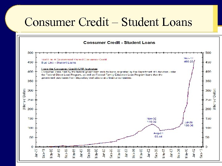 Consumer Credit – Student Loans