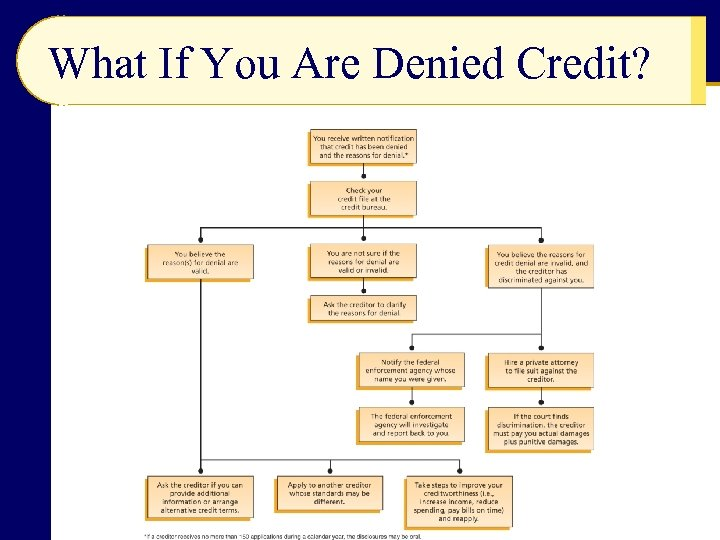 What If You Are Denied Credit?
