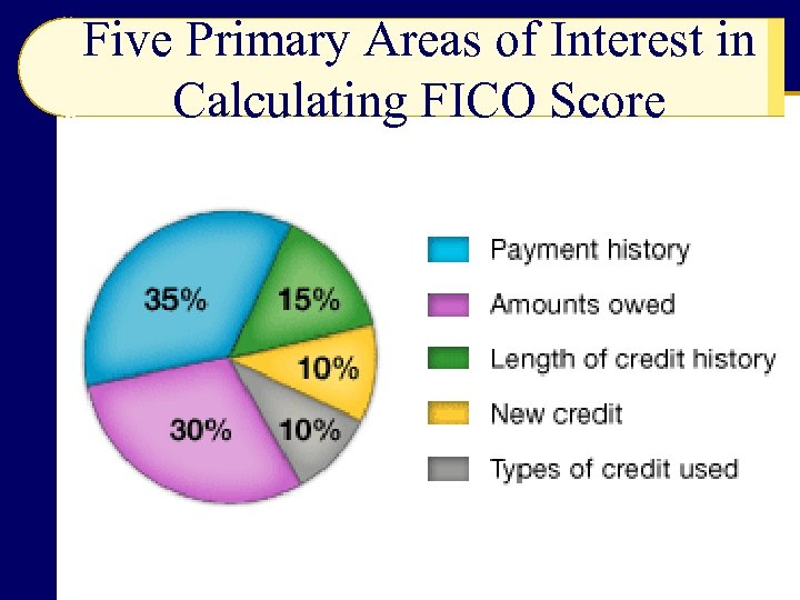 Five Primary Areas of Interest in Calculating FICO Score
