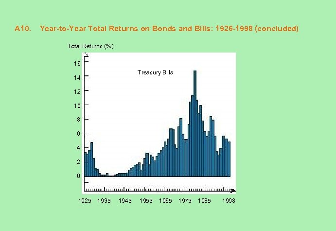 A 10. Year-to-Year Total Returns on Bonds and Bills: 1926 -1998 (concluded) Total Returns