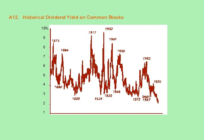 A 12. Historical Dividend Yield on Common Stocks 10% 9 8 7 6 5