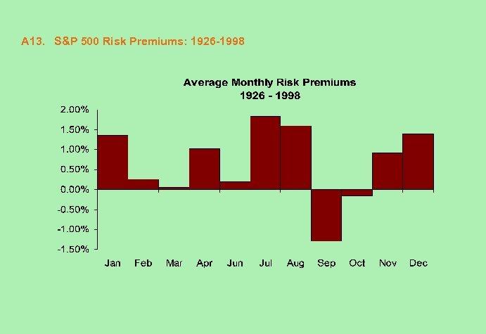 A 13. S&P 500 Risk Premiums: 1926 -1998