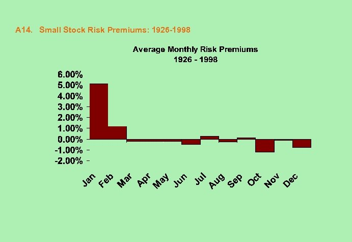 A 14. Small Stock Risk Premiums: 1926 -1998