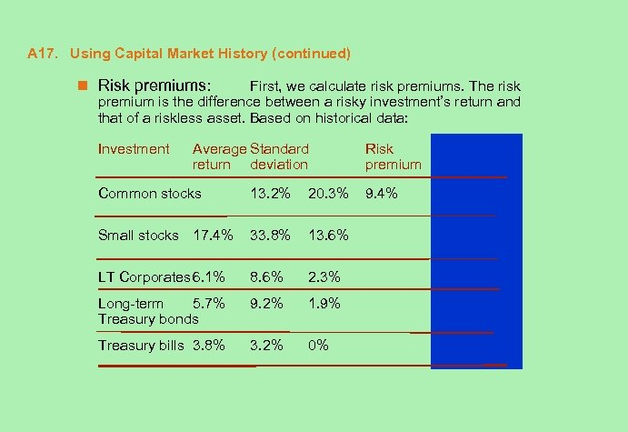 A 17. Using Capital Market History (continued) n Risk premiums: First, we calculate risk