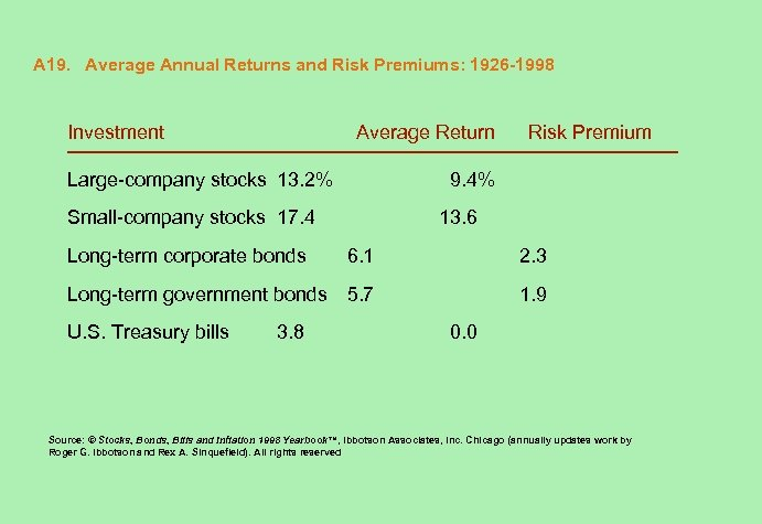 A 19. Average Annual Returns and Risk Premiums: 1926 -1998 Investment Average Return Large-company