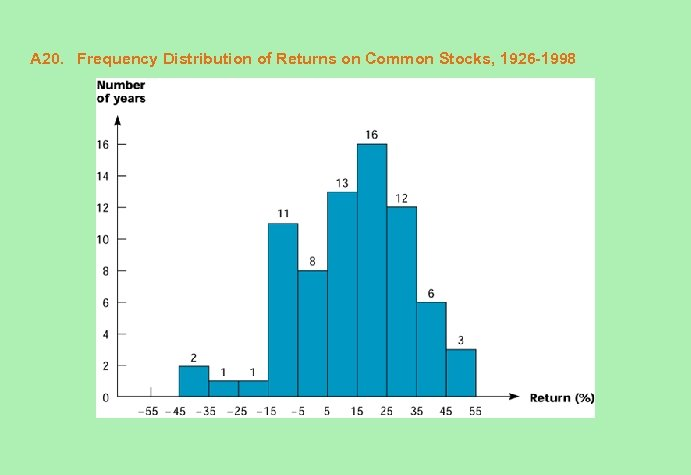 A 20. Frequency Distribution of Returns on Common Stocks, 1926 -1998