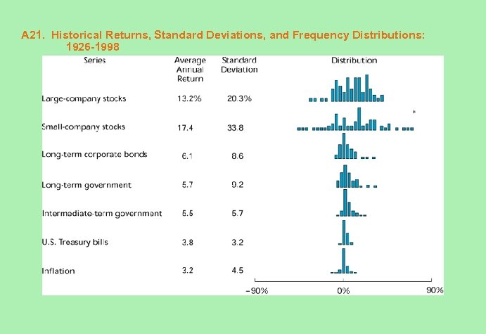 A 21. Historical Returns, Standard Deviations, and Frequency Distributions: 1926 -1998