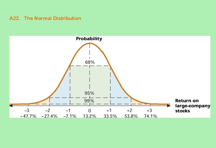 A 22. The Normal Distribution