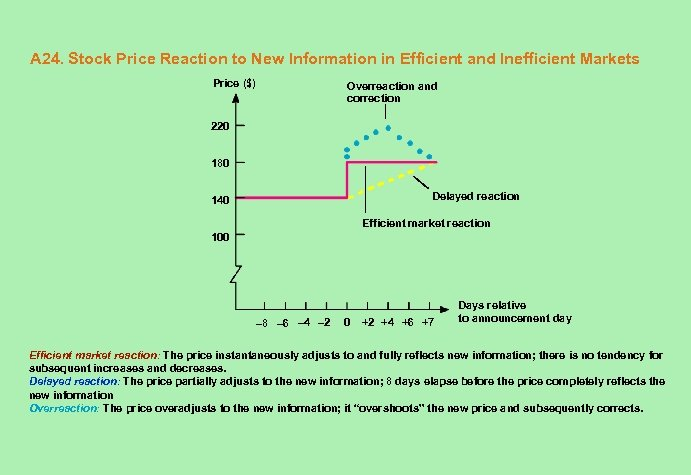 A 24. Stock Price Reaction to New Information in Efficient and Inefficient Markets Price