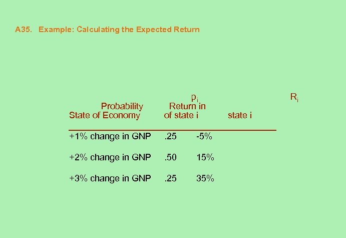 A 35. Example: Calculating the Expected Return Probability State of Economy pi Return in