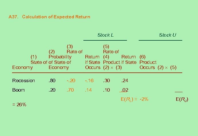 A 37. Calculation of Expected Return Stock L Stock U (3) (5) (2) Rate