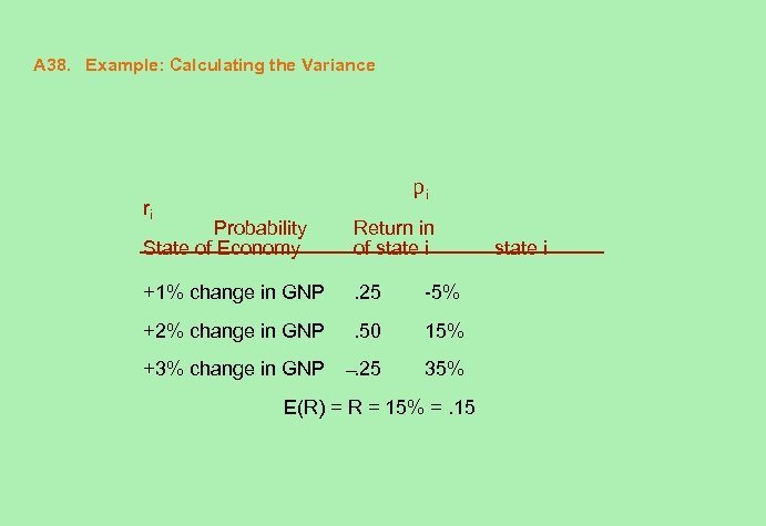 A 38. Example: Calculating the Variance pi ri Probability State of Economy Return in