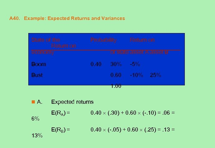 A 40. Example: Expected Returns and Variances State of the Return on economy Probability