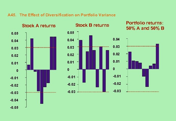 A 45. The Effect of Diversification on Portfolio Variance Portfolio returns: 50% A and