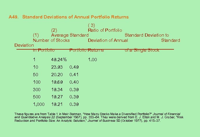 A 49. Standard Deviations of Annual Portfolio Returns ( 3) (2) Ratio of Portfolio