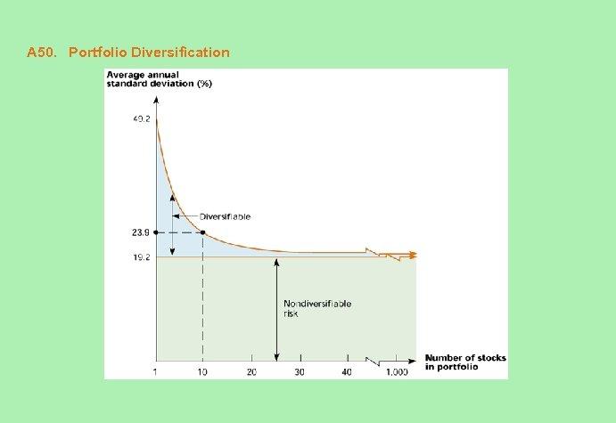 A 50. Portfolio Diversification