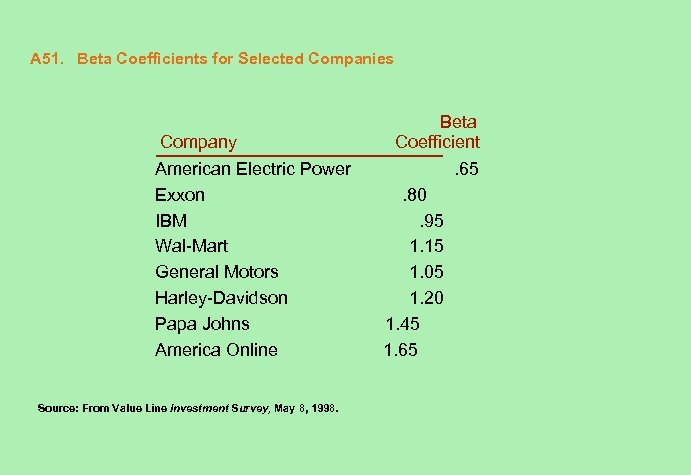A 51. Beta Coefficients for Selected Companies Company American Electric Power Exxon IBM Wal-Mart