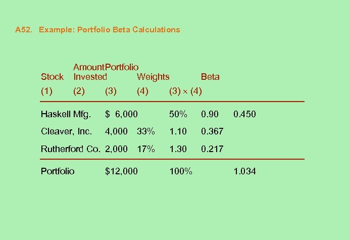 A 52. Example: Portfolio Beta Calculations Stock Amount. Portfolio Invested Weights (1) (2) (3)
