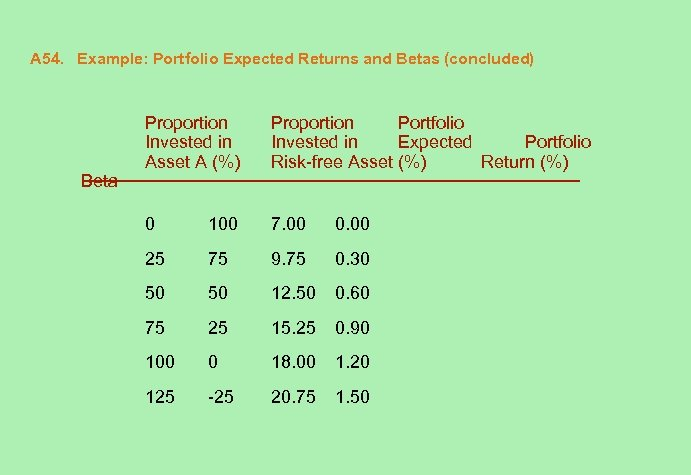 A 54. Example: Portfolio Expected Returns and Betas (concluded) Beta Proportion Invested in Asset