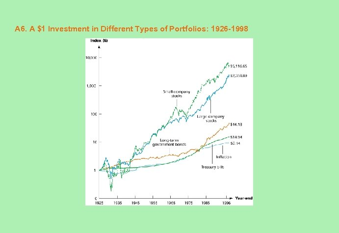 A 6. A $1 Investment in Different Types of Portfolios: 1926 -1998