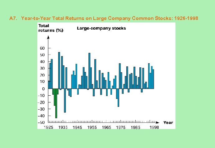 A 7. Year-to-Year Total Returns on Large Company Common Stocks: 1926 -1998