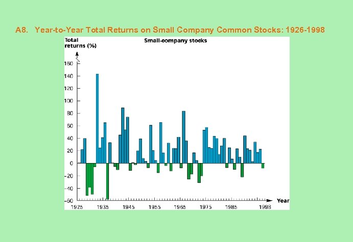 A 8. Year-to-Year Total Returns on Small Company Common Stocks: 1926 -1998