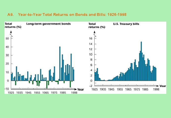 A 9. Year-to-Year Total Returns on Bonds and Bills: 1926 -1998