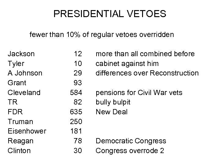 PRESIDENTIAL VETOES fewer than 10% of regular vetoes overridden Jackson Tyler A Johnson Grant