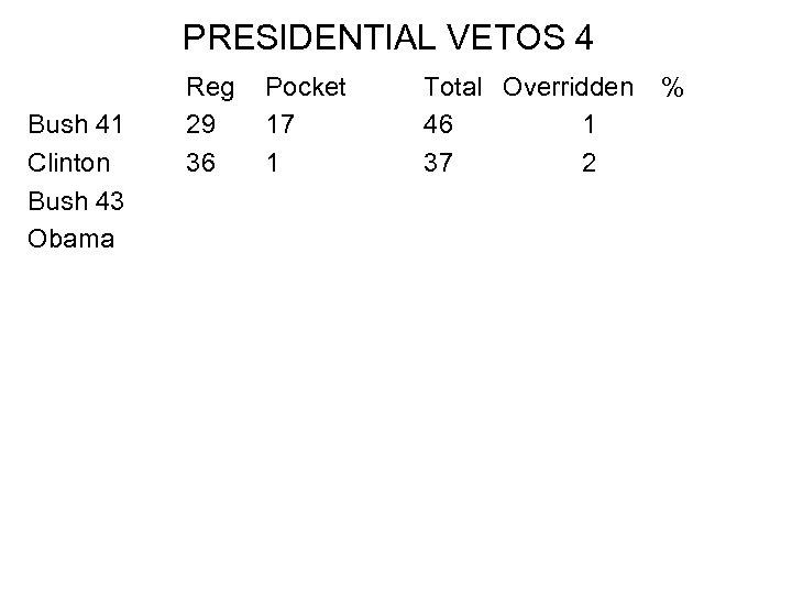 PRESIDENTIAL VETOS 4 Bush 41 Clinton Bush 43 Obama Reg 29 36 Pocket 17