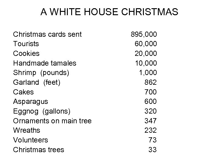 A WHITE HOUSE CHRISTMAS Christmas cards sent Tourists Cookies Handmade tamales Shrimp (pounds) Garland