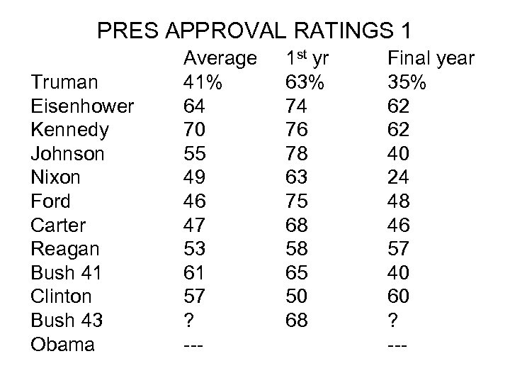 PRES APPROVAL RATINGS 1 Truman Eisenhower Kennedy Johnson Nixon Ford Carter Reagan Bush 41