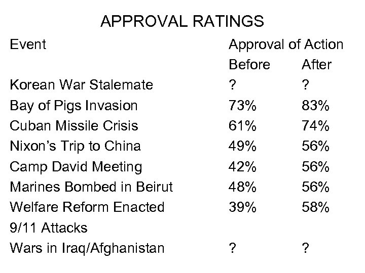 APPROVAL RATINGS Event Korean War Stalemate Bay of Pigs Invasion Cuban Missile Crisis Nixon's