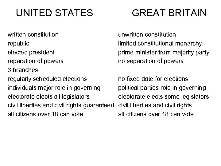 UNITED STATES written constitution republic elected president reparation of powers 3 branches regularly scheduled