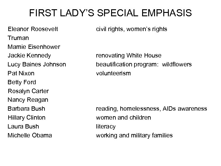 FIRST LADY'S SPECIAL EMPHASIS Eleanor Roosevelt Truman Mamie Eisenhower Jackie Kennedy Lucy Baines Johnson