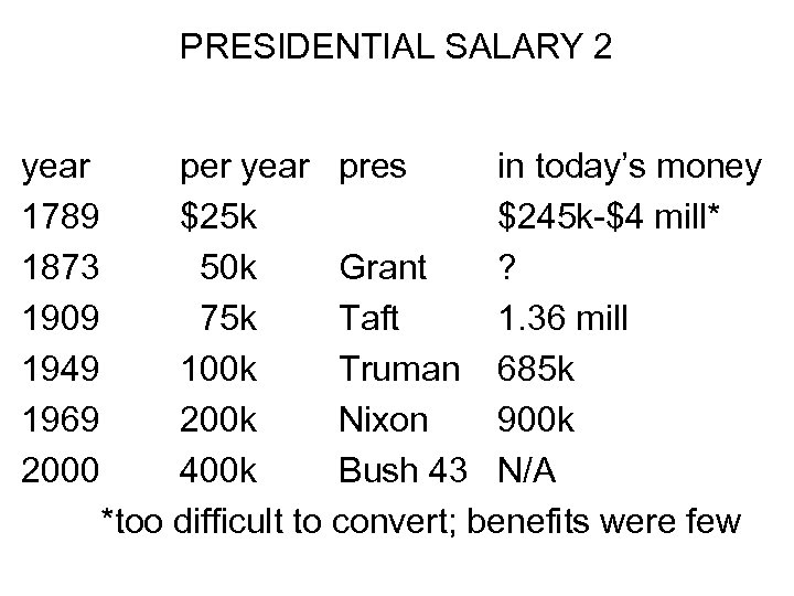 PRESIDENTIAL SALARY 2 year 1789 1873 1909 1949 1969 2000 per year pres in