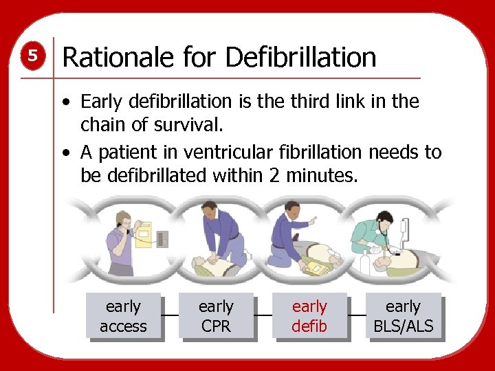 5 Rationale for Defibrillation • Early defibrillation is the third link in the chain