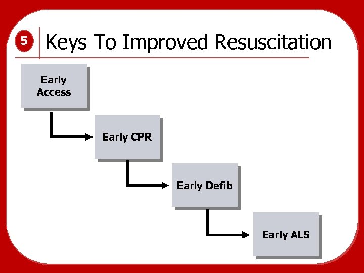 5 Keys To Improved Resuscitation Early Access Early CPR Early Defib Early ALS