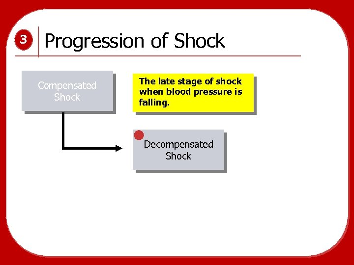 3 Progression of Shock Compensated Shock The late stage of shock when blood pressure