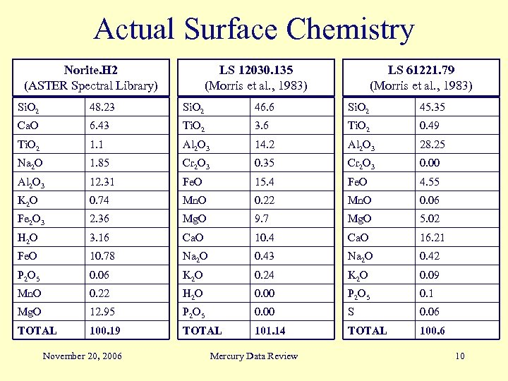 Actual Surface Chemistry Norite. H 2 (ASTER Spectral Library) LS 12030. 135 (Morris et