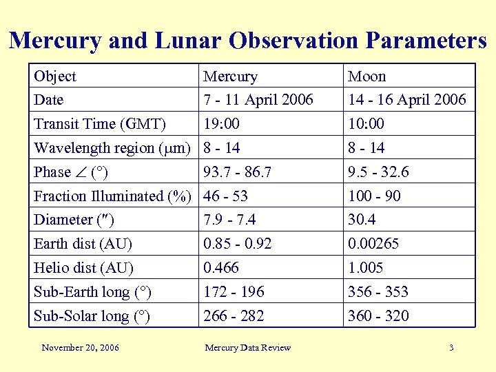 Mercury and Lunar Observation Parameters Object Mercury Moon Date 7 - 11 April 2006