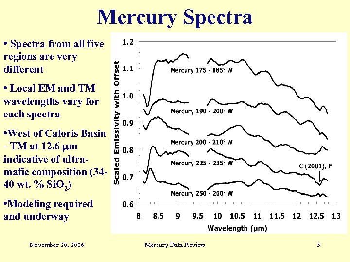 Mercury Spectra • Spectra from all five regions are very different • Local EM
