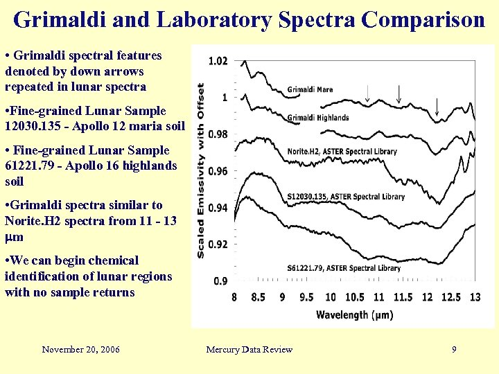 Grimaldi and Laboratory Spectra Comparison • Grimaldi spectral features denoted by down arrows repeated