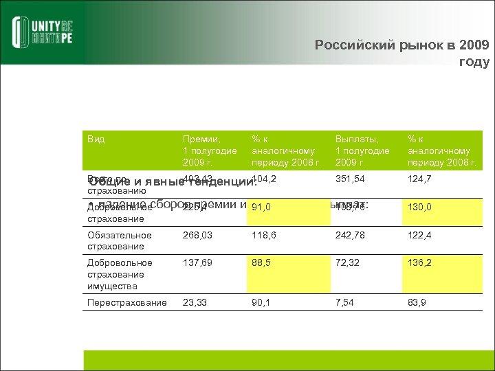 Российский рынок в 2009 году Вид Премии, 1 полугодие 2009 г. %к аналогичному периоду